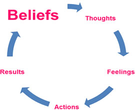 Belief Thought Action Cycle