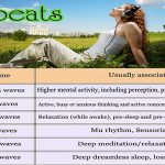 binaural beats and associated brainwave states