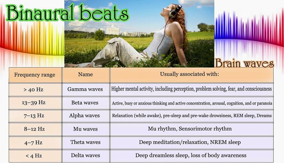 brainwave states created through binaural beats