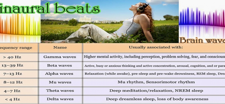 Binaural Beats. What are they & what can they do for you?